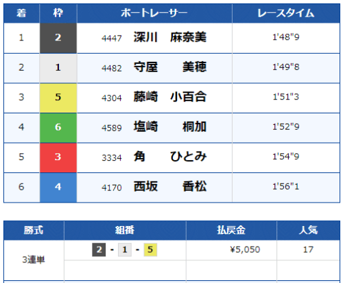 宮島の第11レースの結果