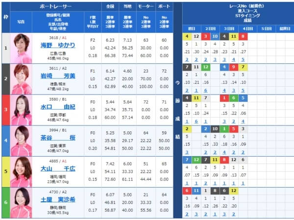 宮島の第12レースの出走表
