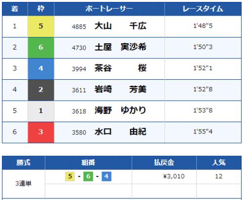 宮島の第12レースの結果