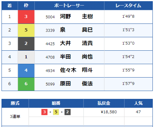 宮島第2レースの結果
