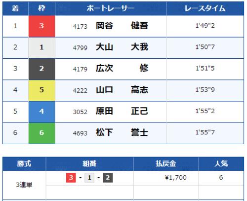 宮島第3レースの結果
