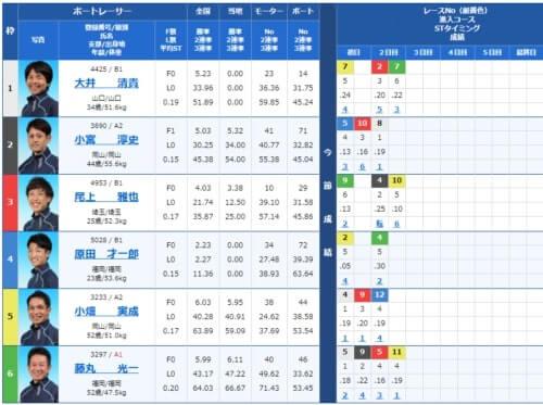 尼崎競艇場の第3レース