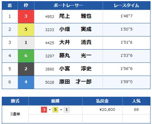尼崎競艇場の第3レースの結果