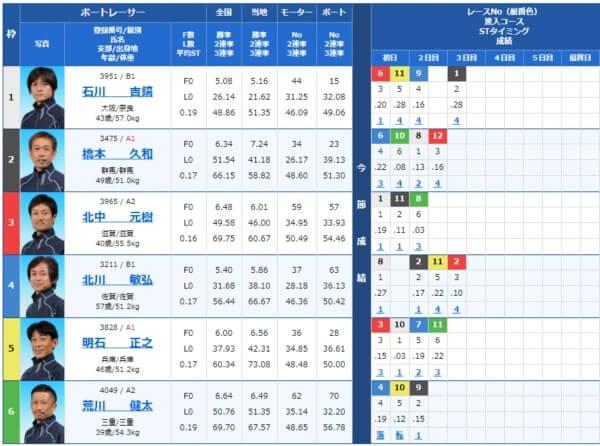びわこ競艇場の第7レース
