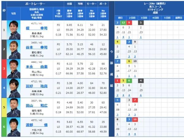 江戸川の第10レース