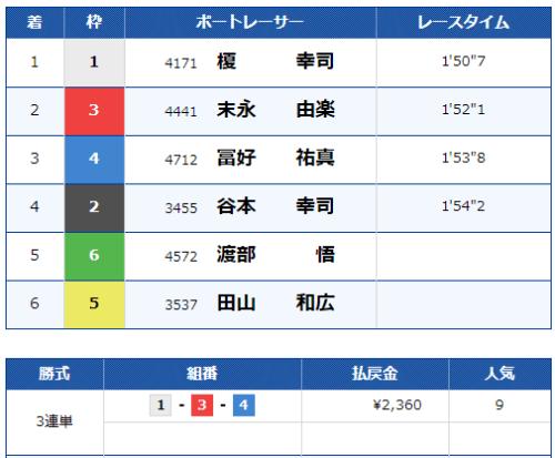 江戸川の第10レースの結果