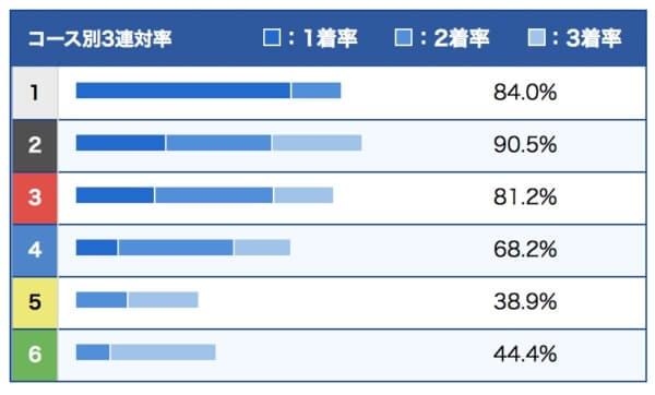 稲田浩二選手のデータ