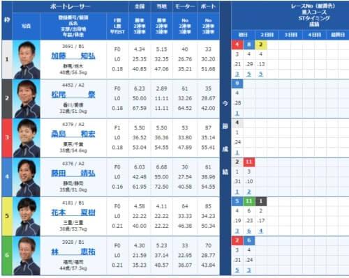 唐津競艇場の第6レース