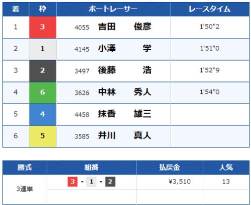 大村競艇場の第3レースの結果