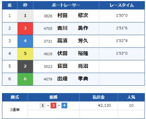 大村競艇場の第6レースの結果