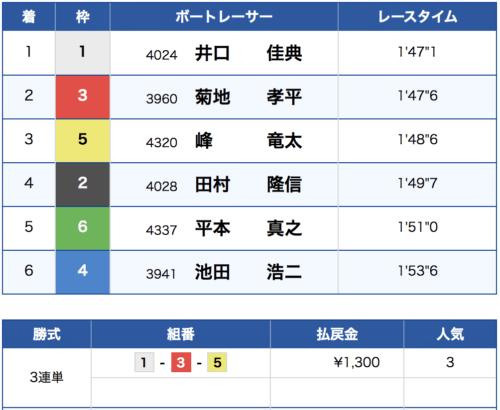 住之江競艇の第10レースの結果