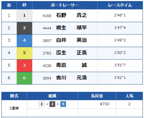 第12レースの結果