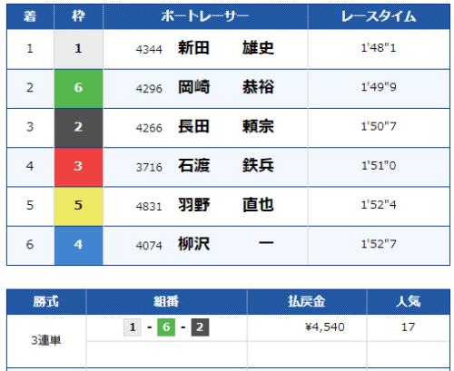 第6レースの結果