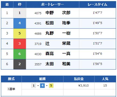 第7レースの結果