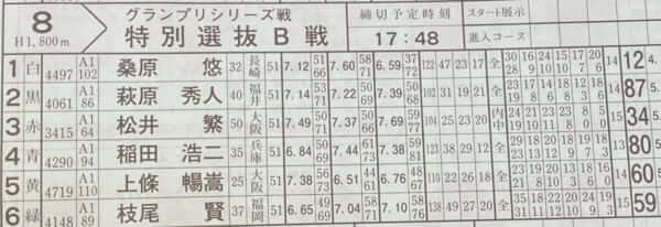 住之江競艇の第8レースの出走表