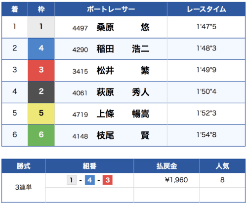 住之江競艇の第8レースの結果