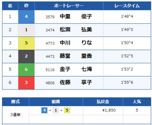 住之江の第8レースの結果