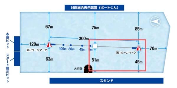 住之江競艇場のコースの特徴