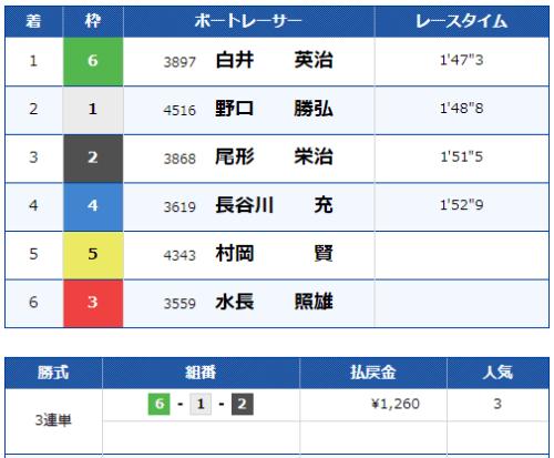 津の第9レースの結果