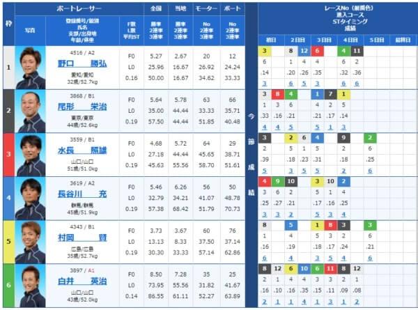 津の第9レース