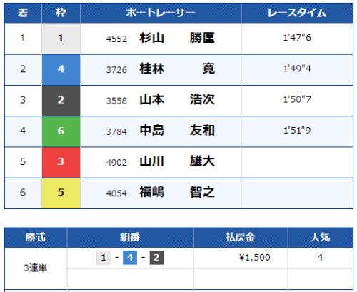 芦屋第10レースの結果