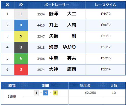 宮島競艇場の第12レースの結果