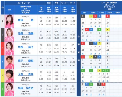 戸田競艇場の第10レース