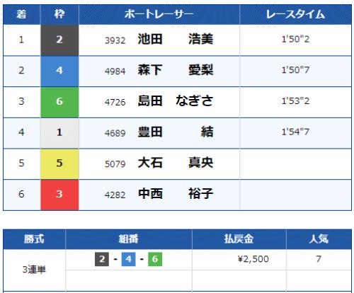 戸田競艇場の第10レースの結果