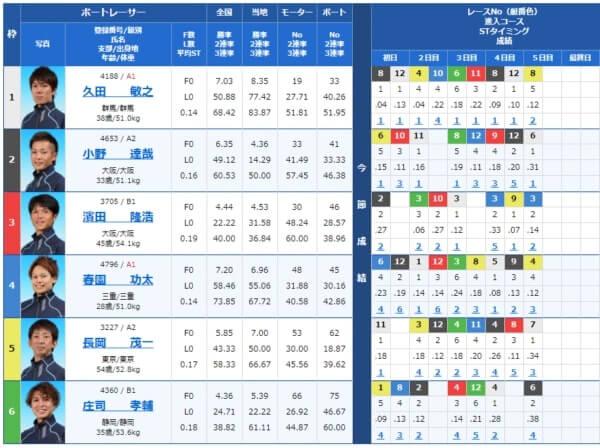 津競艇場の第12レース