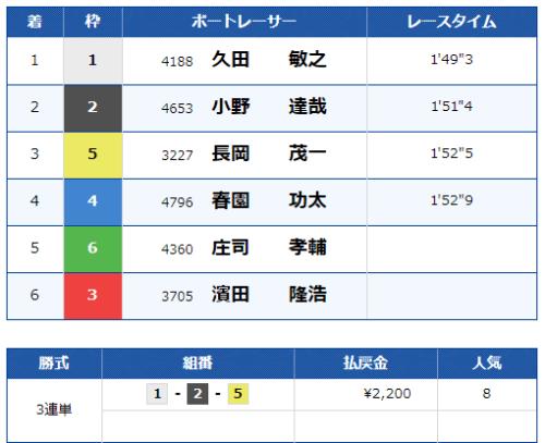 津競艇場の第12レースの結果