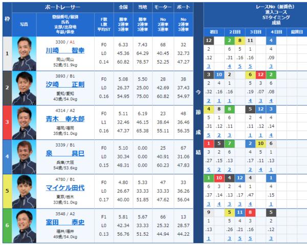江戸川競艇場の第10レース
