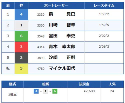 江戸川競艇場の第10レースの結果