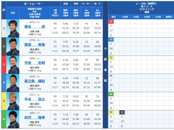 唐津競艇場の第6レースの出走表