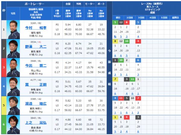 児島競艇場の第11レース