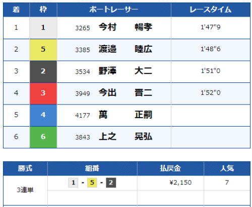 児島競艇場の第11レースの結果