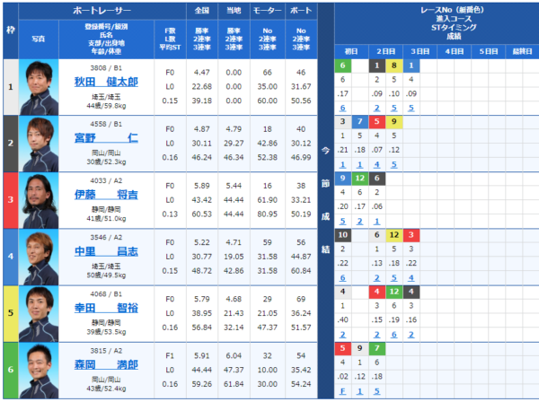 児島競艇場の第8レース
