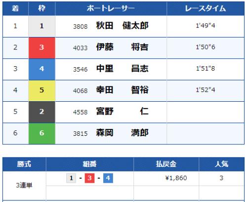 児島競艇場の第8レースの結果