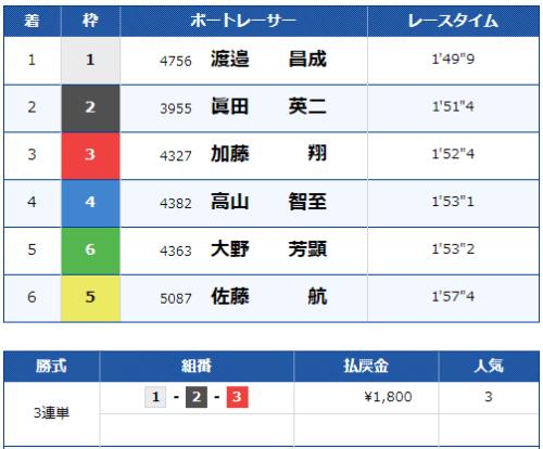 桐生競艇場の第4レースの結果