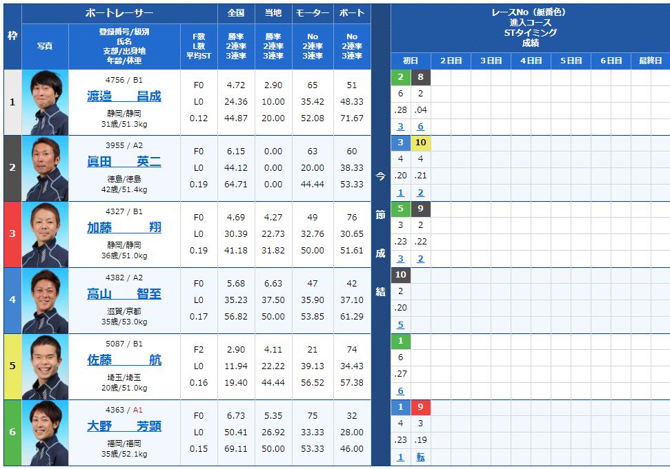 桐生競艇場の第4レースの出走表