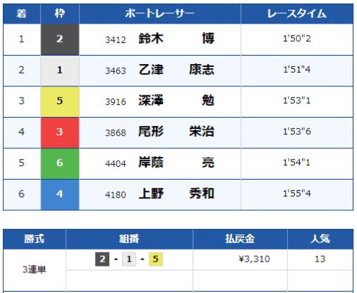 桐生競艇場の第7レースの結果