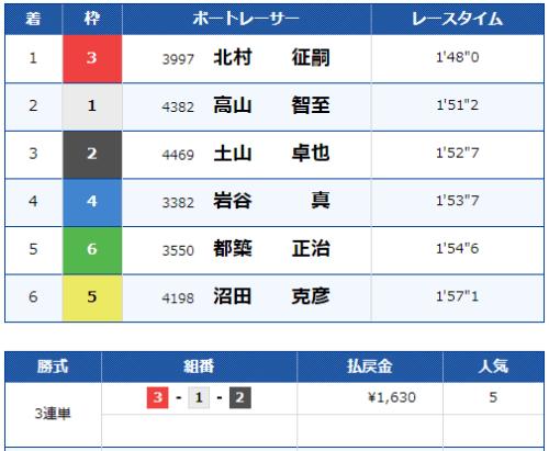 桐生競艇場の第9レースの結果