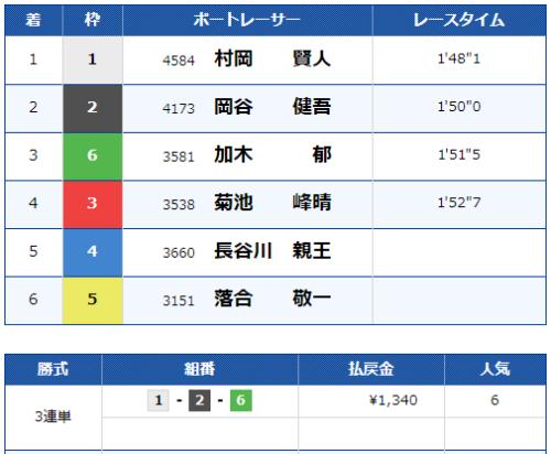 児島競艇場の第6レースの結果