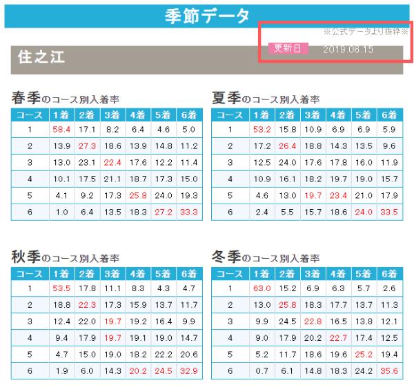 競艇ライフの季節データ