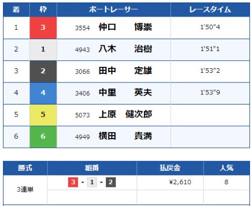 戸田競艇場のレース結果