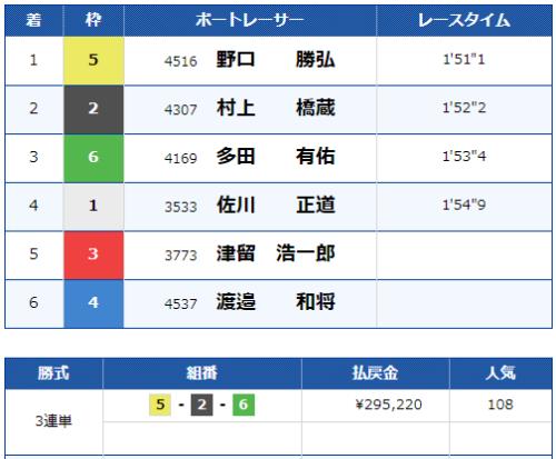 江戸川第6Rの結果