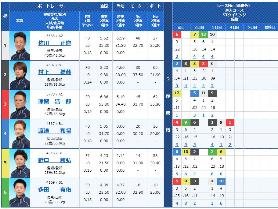 江戸川第6Rの出走表