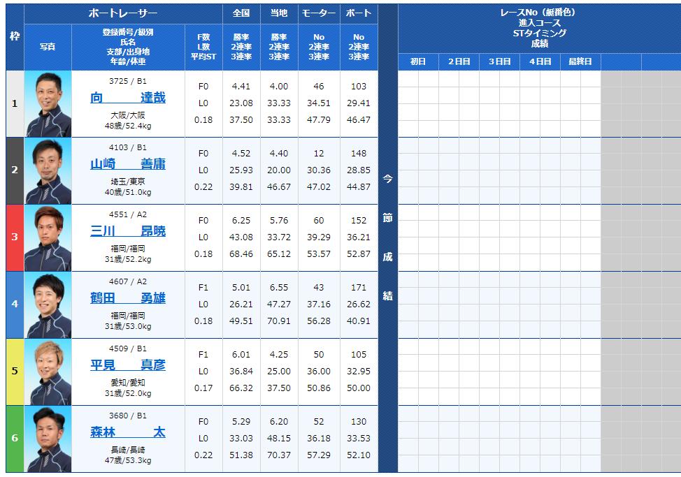 福岡第2Rの出走表