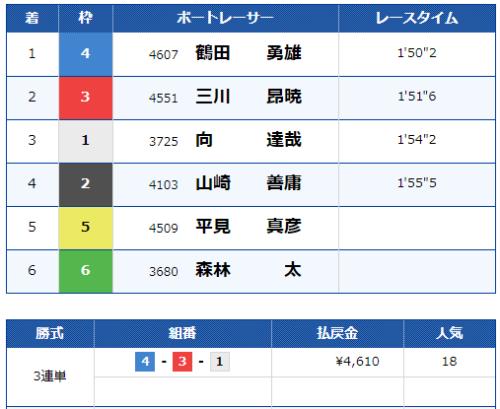 福岡第2Rの結果
