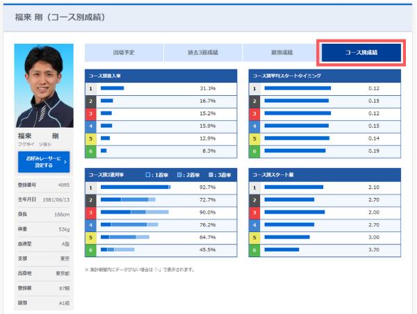 競艇の公式サイトの選手データ