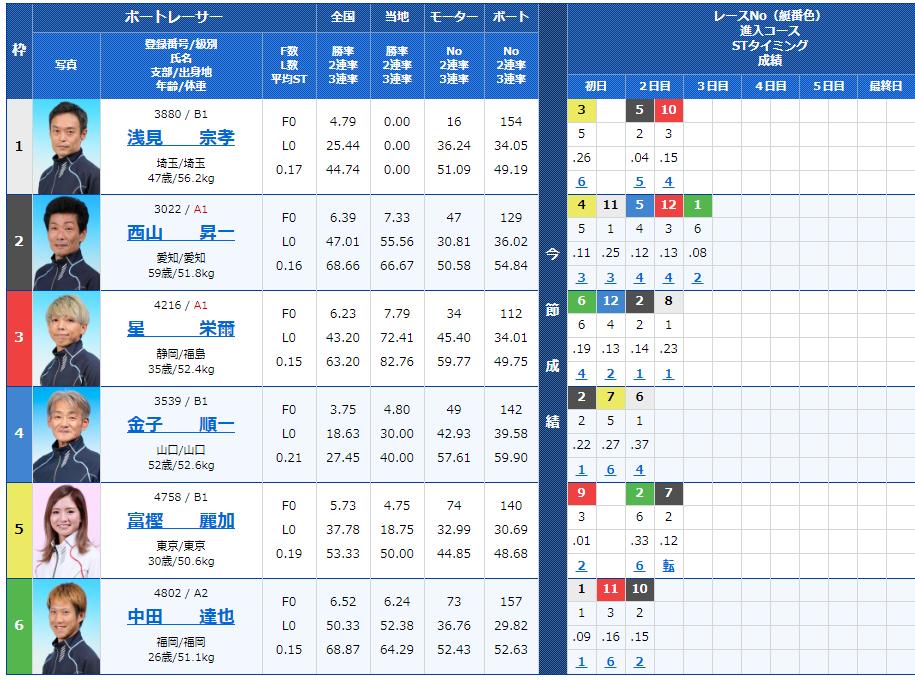 福岡第6Rの出走表